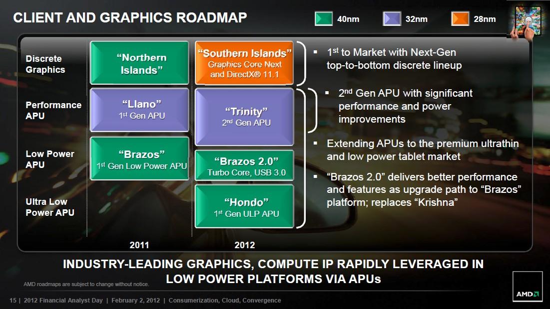Client- und Grafik-Roadmap 2012