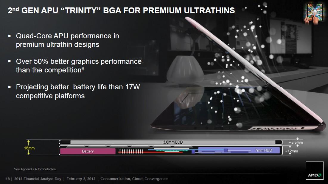 Trinity für 'Ultrathin' Notebooks