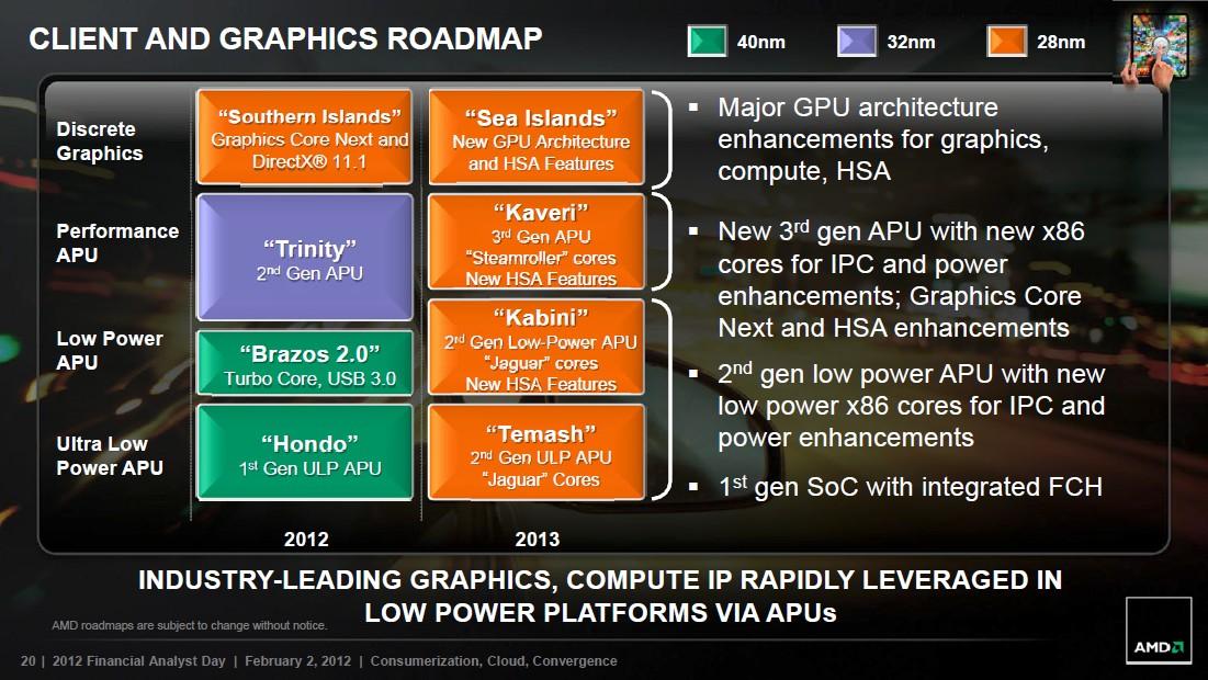 Client- und Grafik-Roadmap 2013