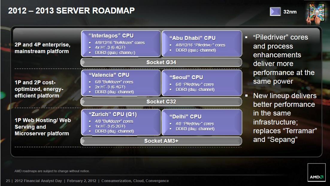 AMD 2012-2013 Server-Roadmap