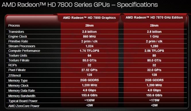 AMD Radeon HD 7800 Serie