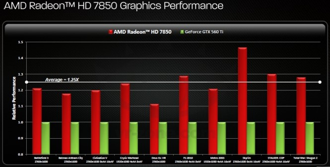 HD 7850 - Benchmarks