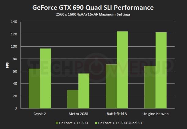 GTX 590 vs GTX 690 (Quad SLI)