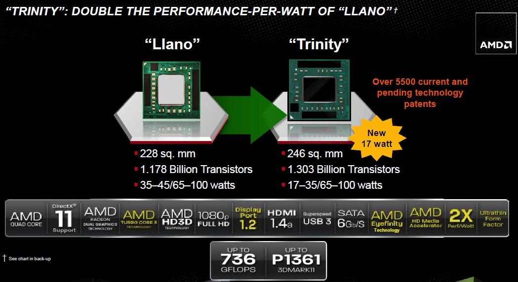 Llano und Trinity im Vergleich