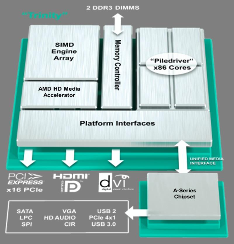 AMD Trinity APU im Detail