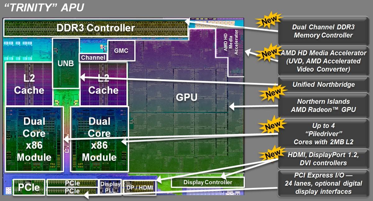 AMD Trinity APU Schema