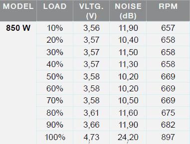 Lüftersteuerung mit dB(A)-Angaben (vom Hersteller)
