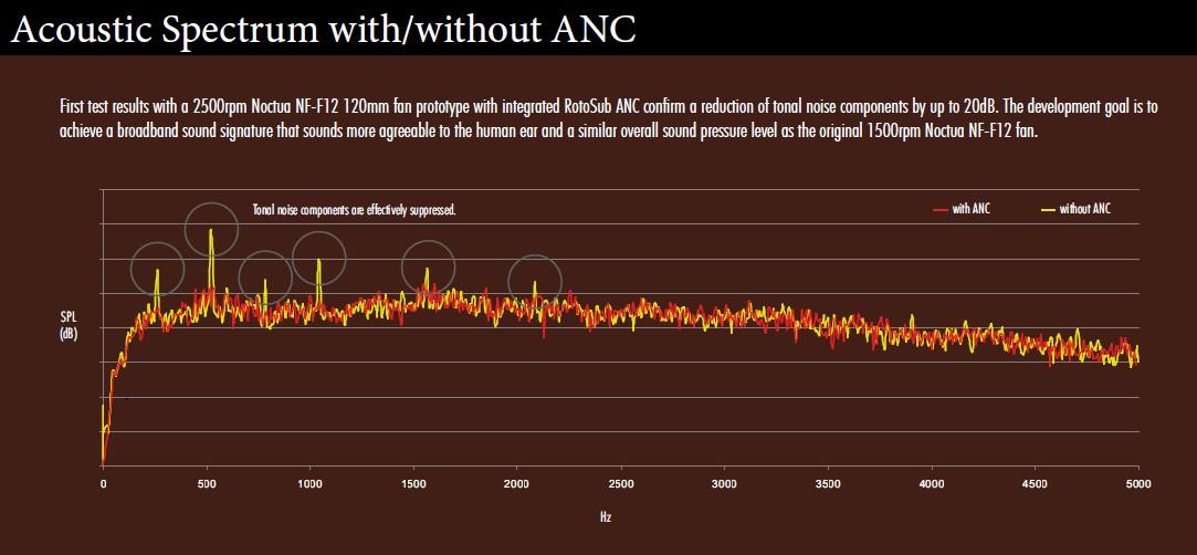 Akustisches Spektrum mit & ohne ANC