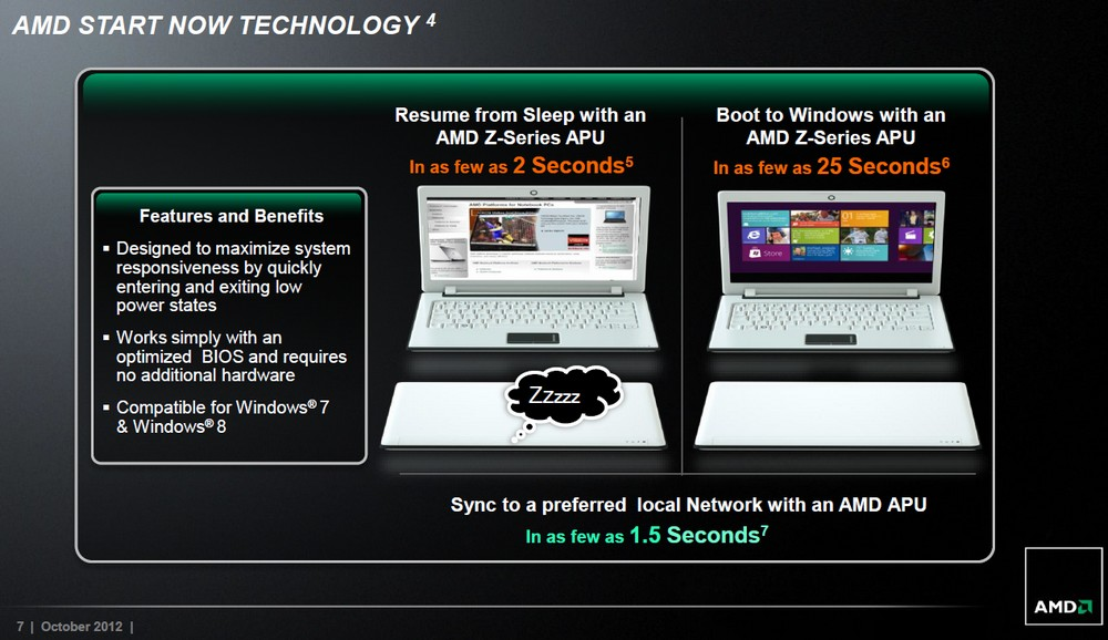 AMD Start Now Technologie