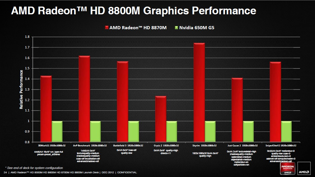 Radeon HD 8800M Performance
