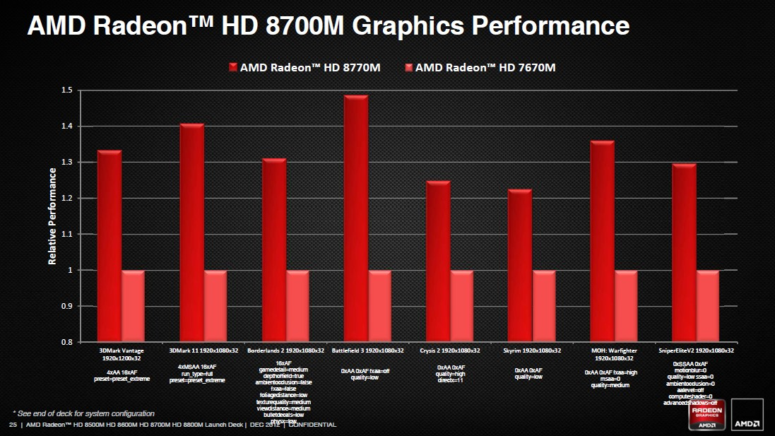 Radeon HD 8700M Performance