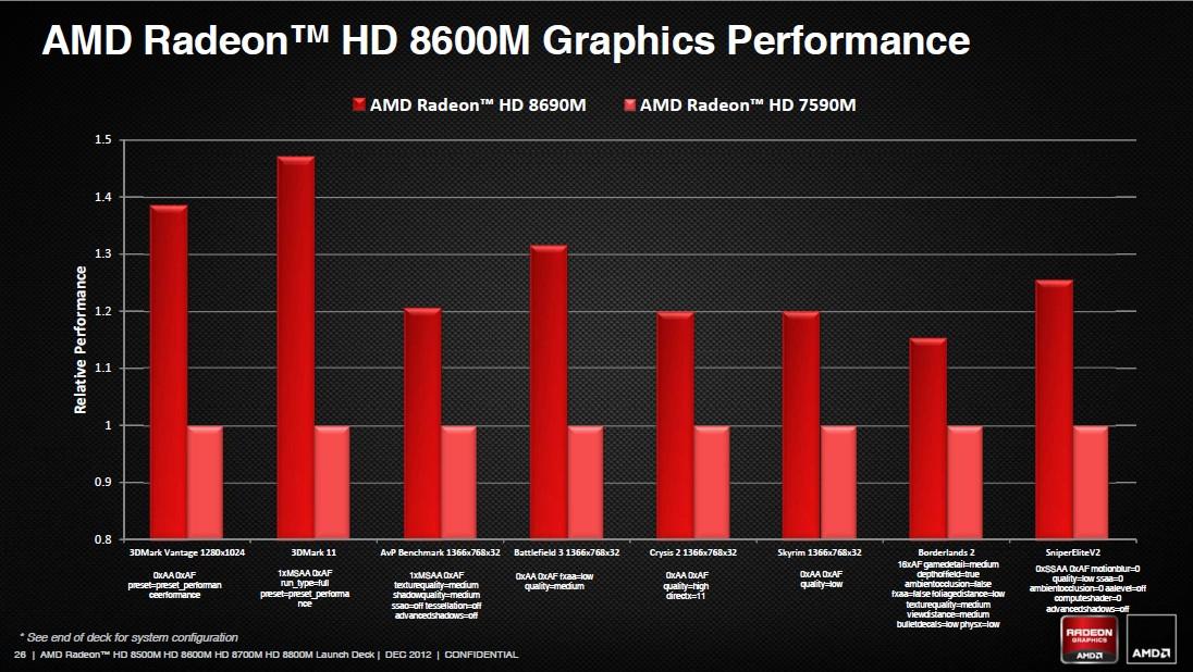 Radeon HD 8600M Performance