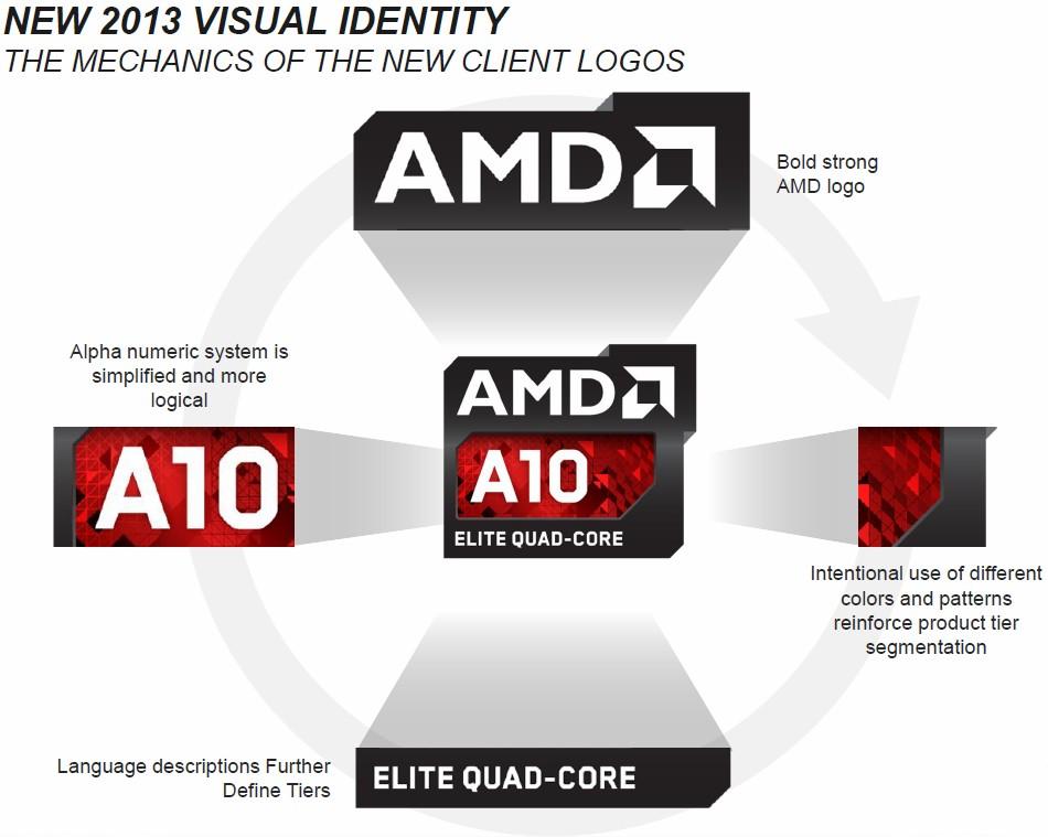 Erklärung der neuen Logos