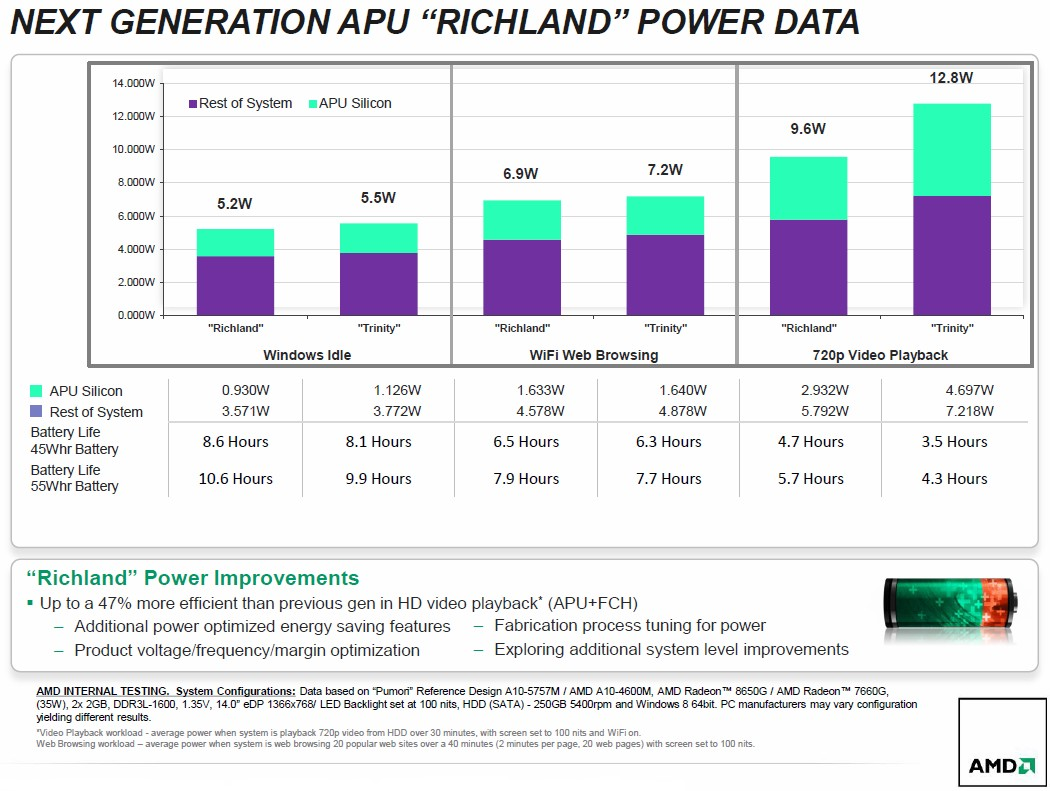 Stromverbrauch: Vergleich von Trinity & Richland