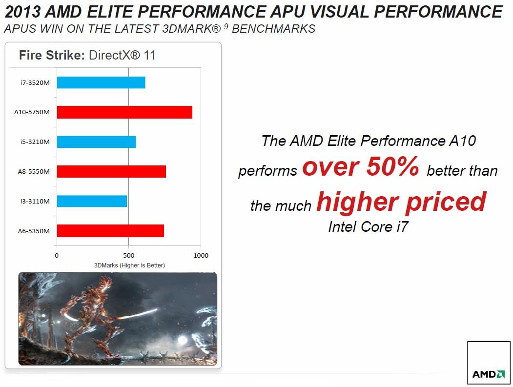 Leistungsvergleich interne Grafik: Intel vs. Richland