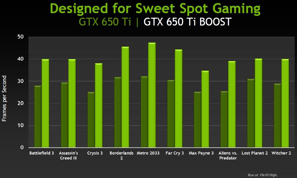 Vergleich mit GTX 650 Ti