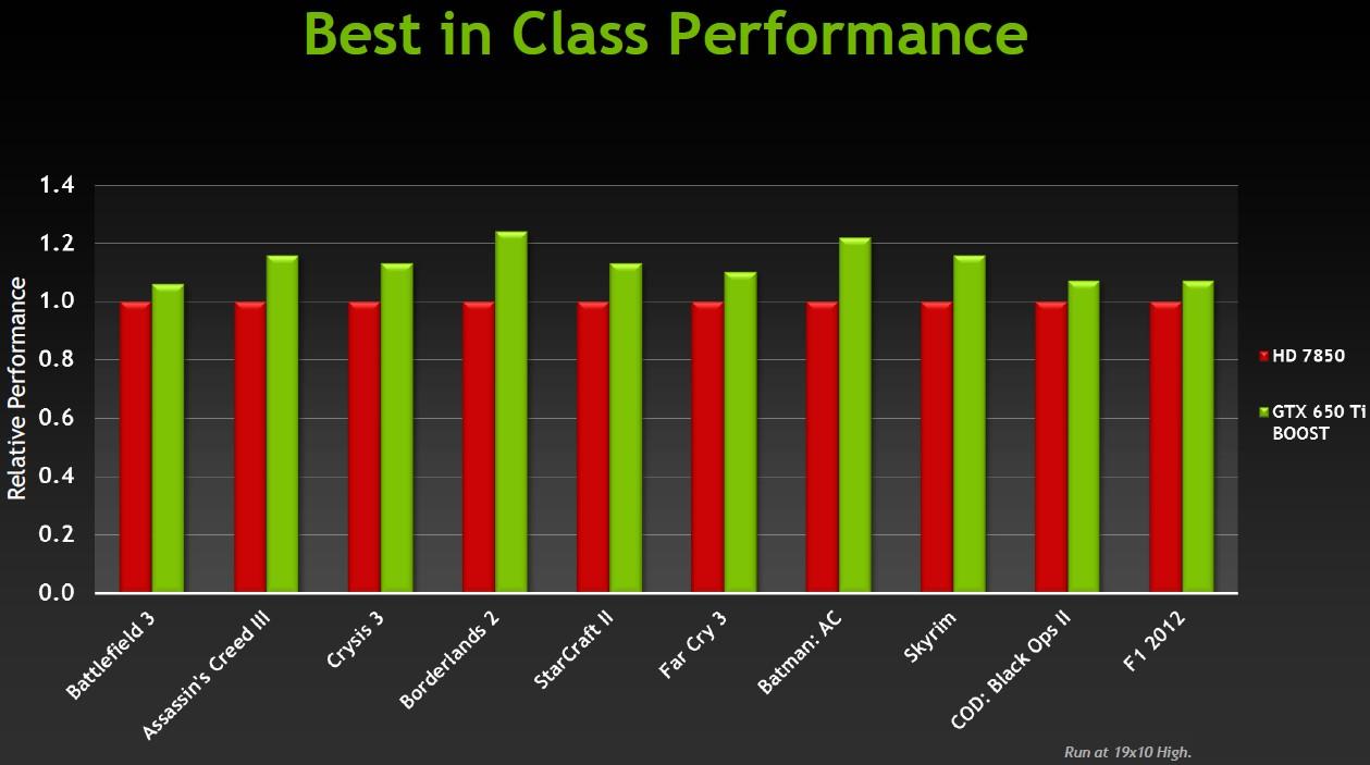 Vergleich mit Radeon HD 7850