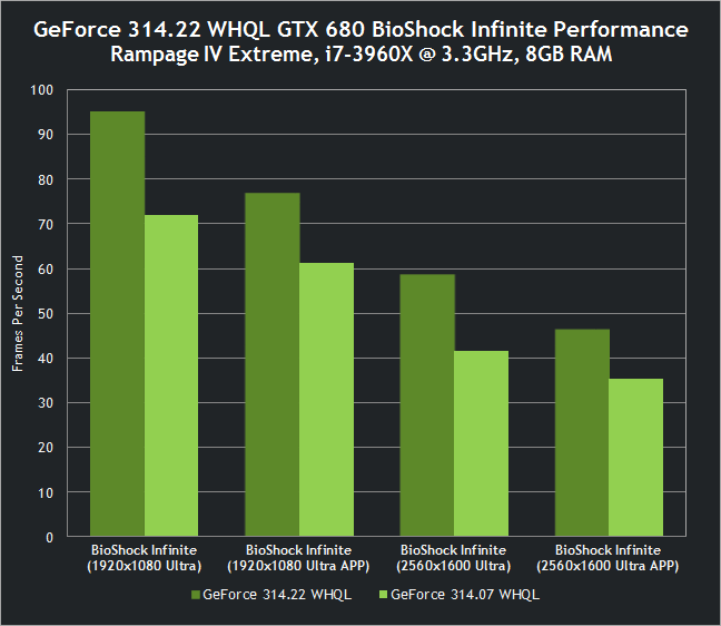 BioShock Infinite mit GeForce GTX 680