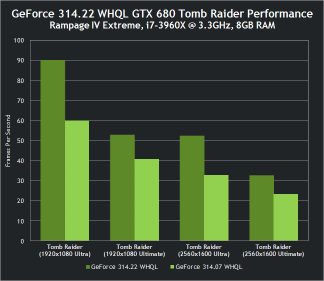 Tomb Raider mit GeForce GTX 680