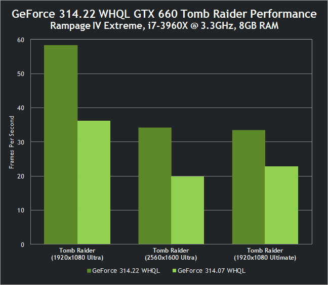 Tomb Raider mit GeForce GTX 660