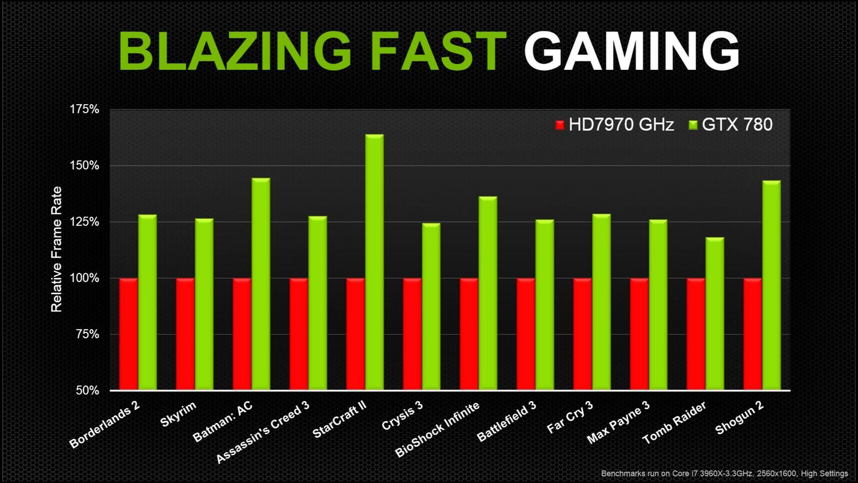 Vergleich mit Radeon HD 7970 GHz