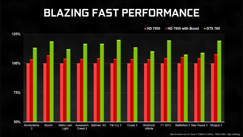 Vergleich mit Radeon HD 7950
