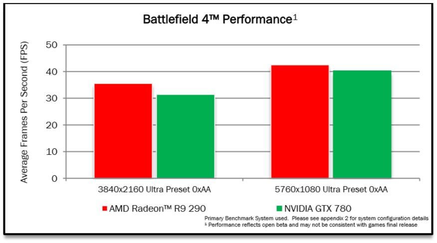 Battlefield 4 Performance