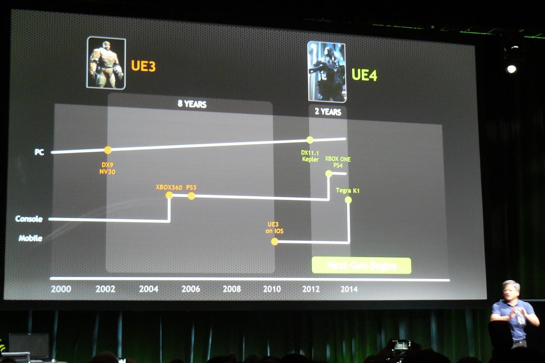 Vergleich der Entwicklung von DX