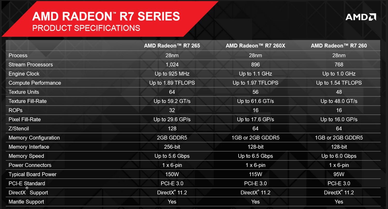 Spezifikationen: Radeon R7 265, 260X & 260