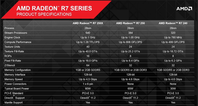 Spezifikationen: Radeon R7 250X, 250 & 240