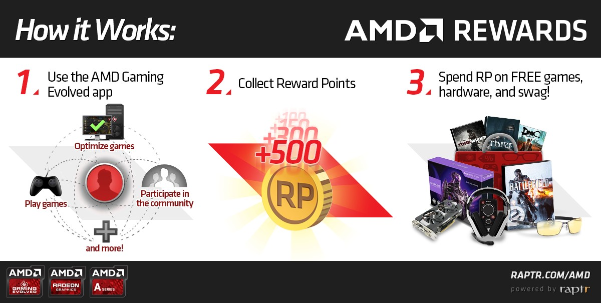 AMD Rewards