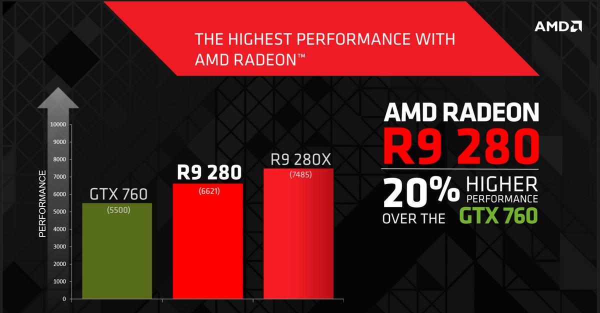 20 % schneller als GTX 760