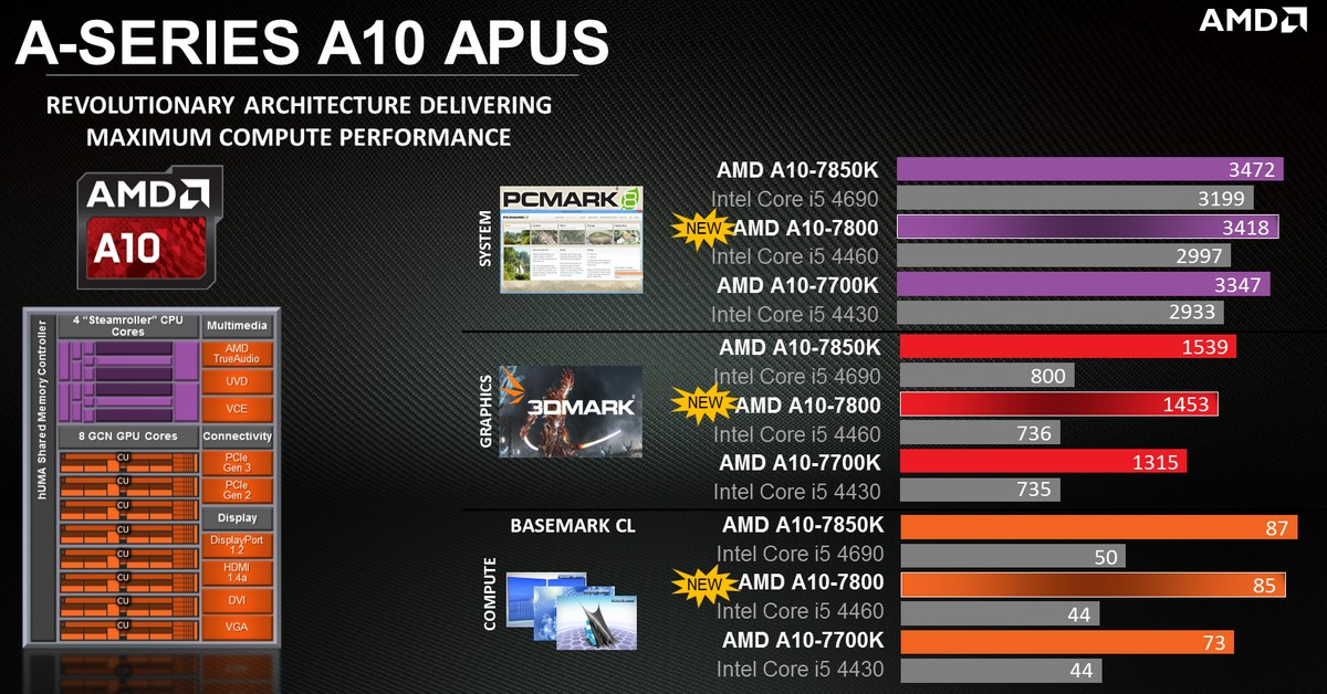 A10 Performance