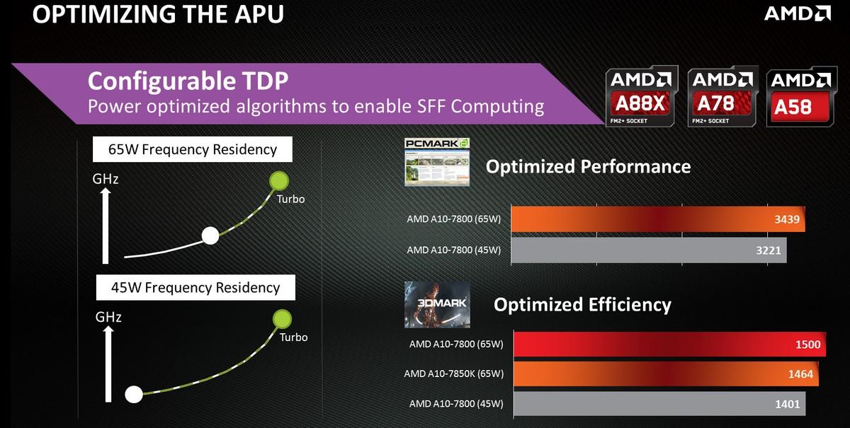 Konfigurierbare TDP