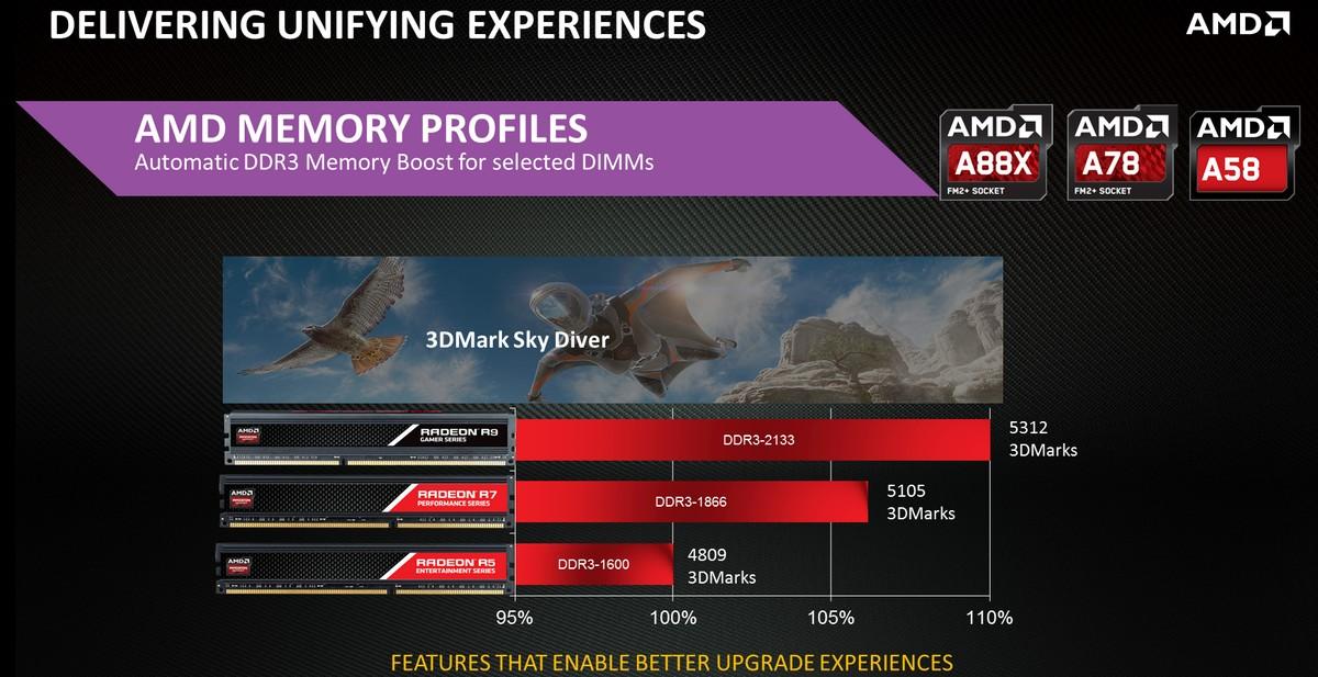 AMD Memory Profiles