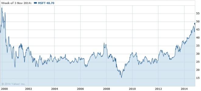 Entwicklung der Microsoft-Aktie in den letzten 14 Jahren