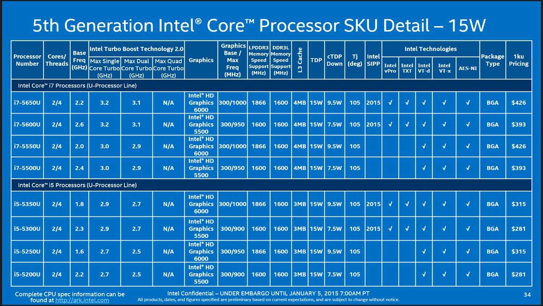 Tabelle: Core i5 und i7 mit 15W