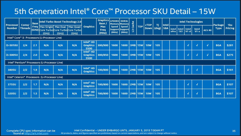 Tabelle: Core i3, Pentium & Celeron mit 15W