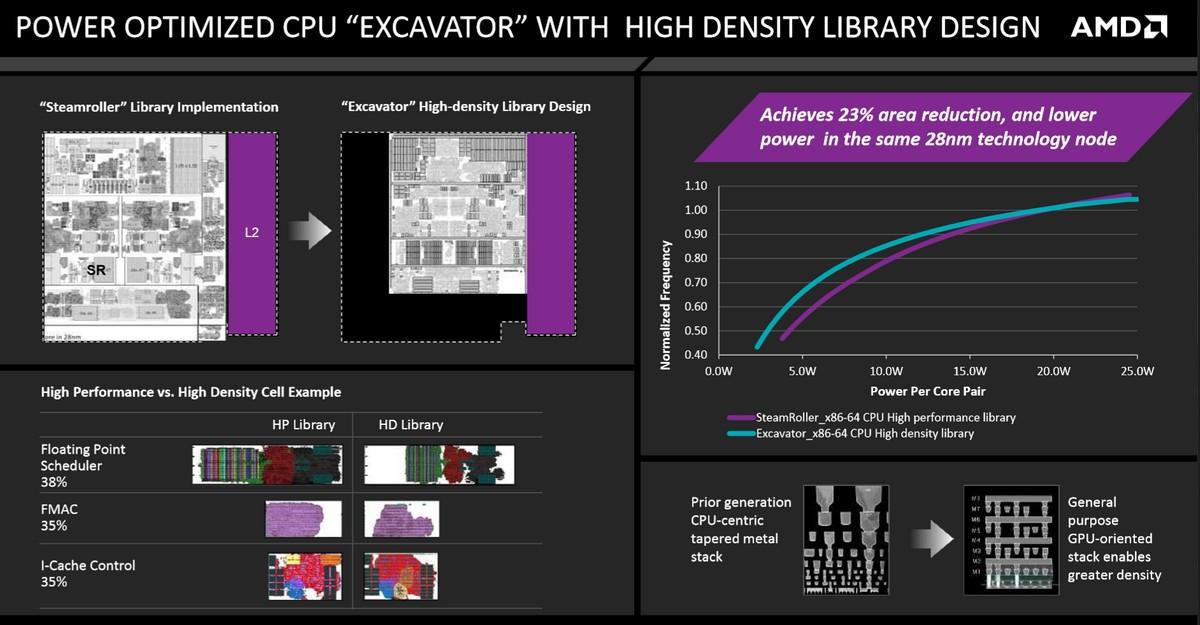 Excavator CPU-Kern