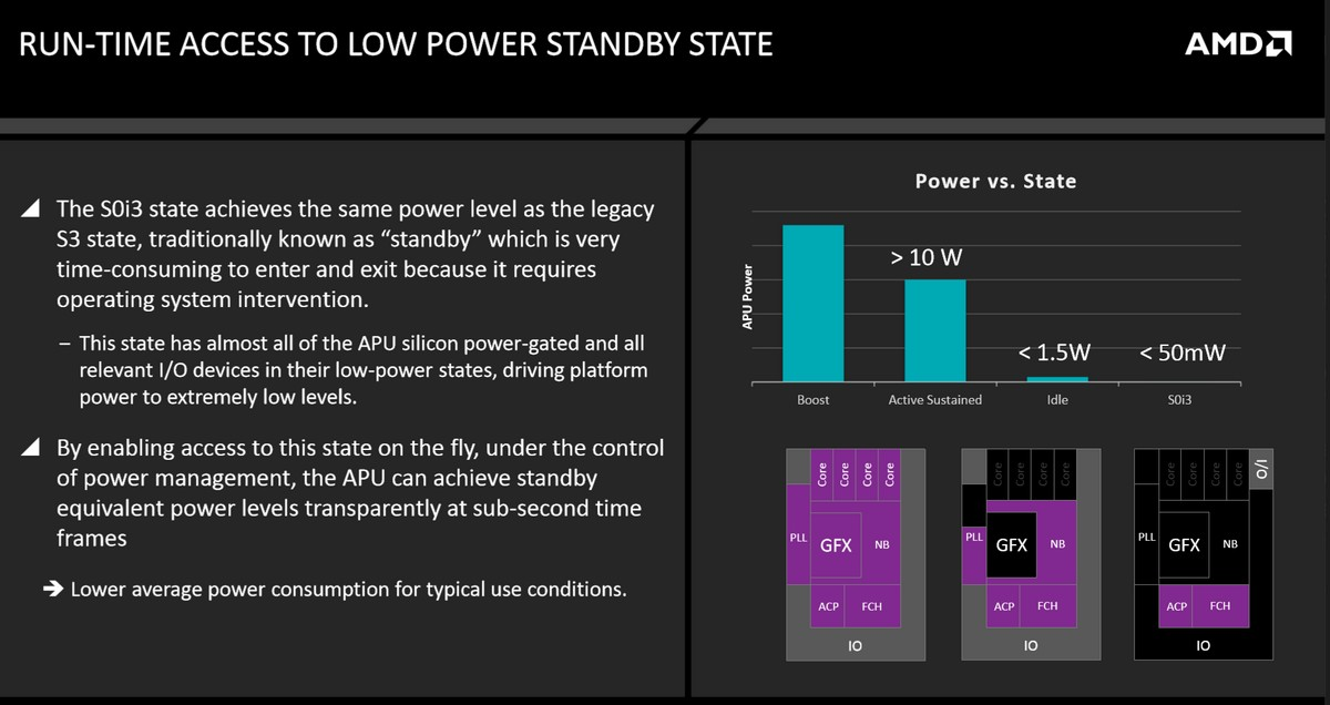 Low-Power Standby