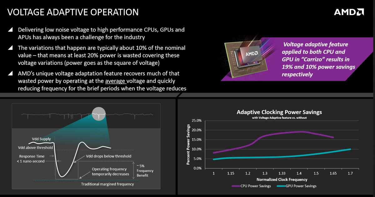 Voltage Adaptive Operation