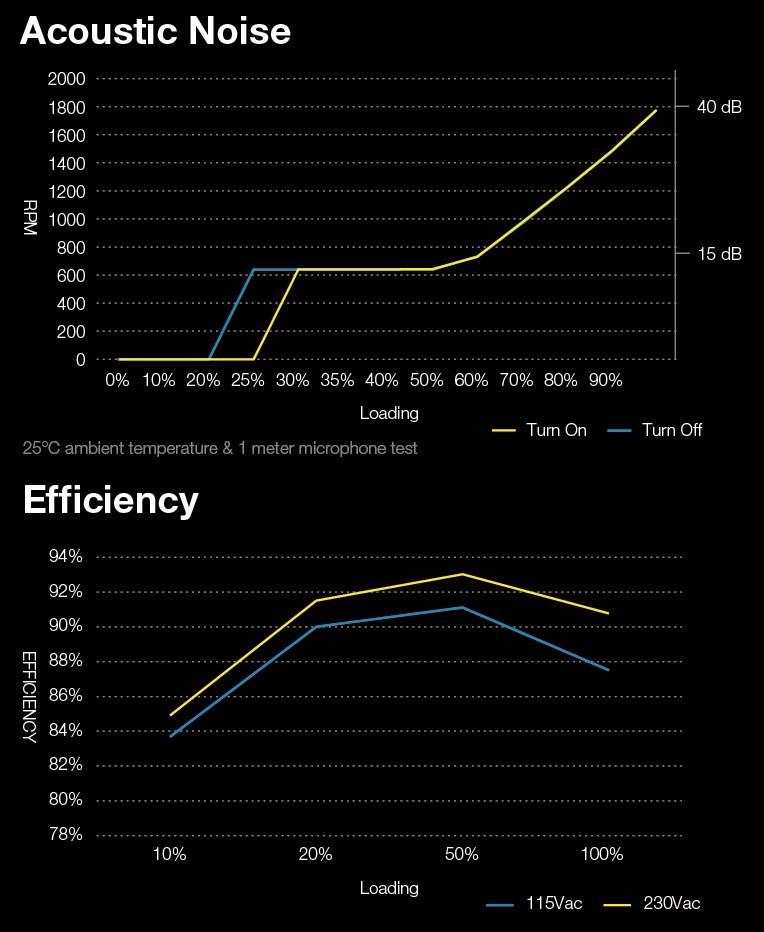 Lüfter & Effizienz