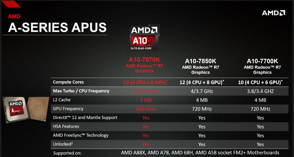 Vergleich der APUs