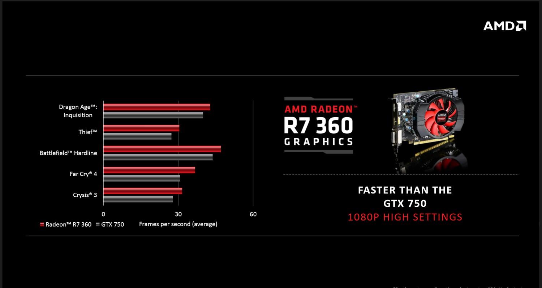 Radeon R7 360 Leistung