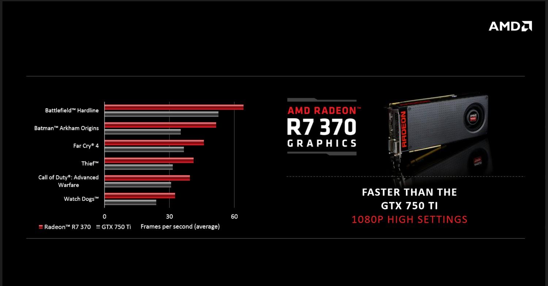 Radeon R7 370 Leistung