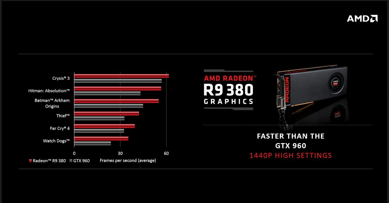 Radeon R9 380 Leistung