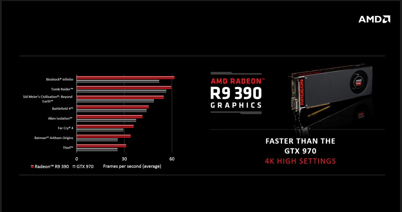 Radeon R9 390 Leistung
