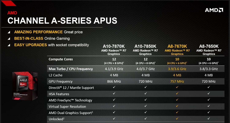Vergleich: AMD A10 und A8