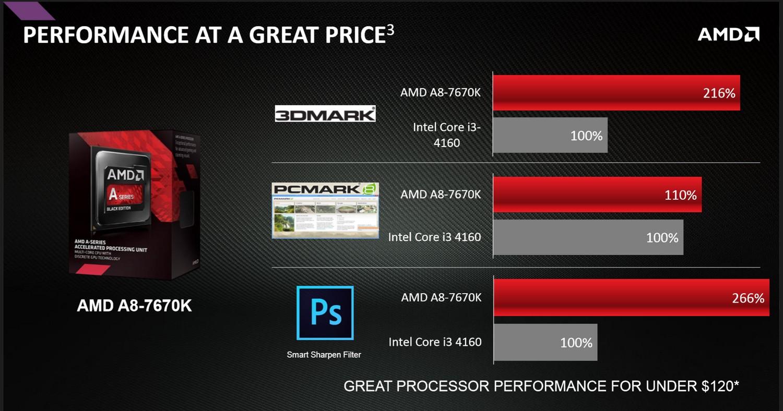 A8-7670K vs. Core i3-4160
