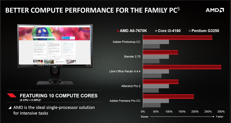 A8-7670K vs. Core i3-4160 vs. Pentium G3258